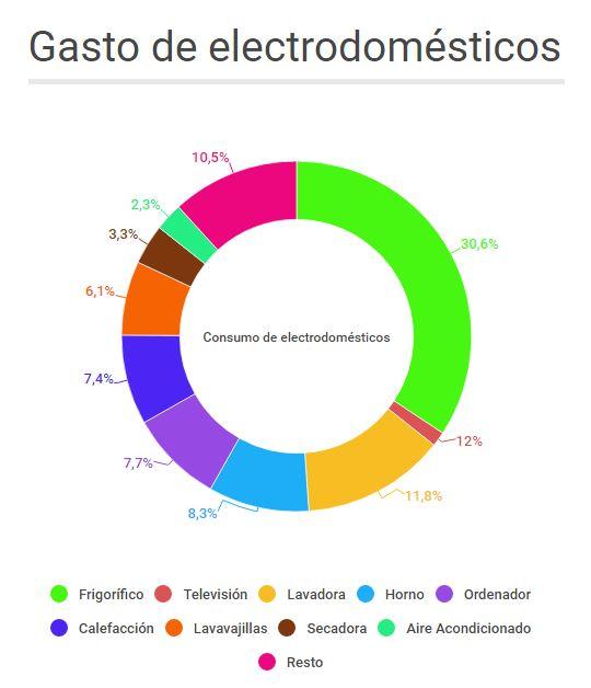Gráfico de los electrodomésticos que más consumen