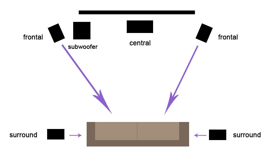 cómo instalar un home cinema